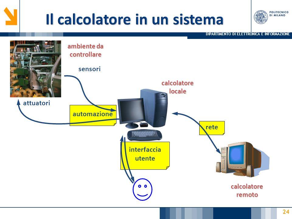 DIPARTIMENTO DI ELETTRONICA E INFORMAZIONE 24 rete interfaccia utente automazione ambiente da controllare sensori calcolatore locale calcolatore remot