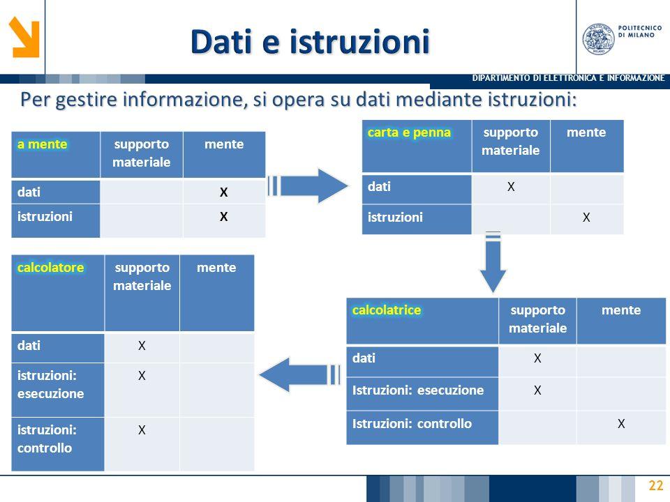 DIPARTIMENTO DI ELETTRONICA E INFORMAZIONE 22 Per gestire informazione, si opera su dati mediante istruzioni: supporto materiale mente datiX istruzion