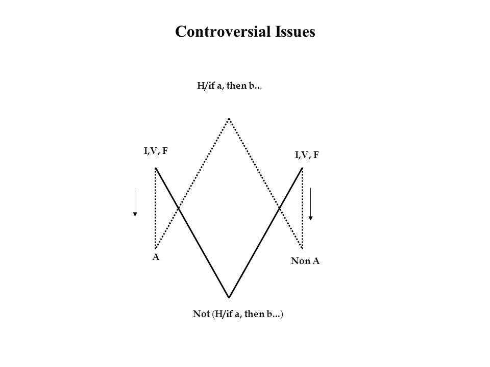 Controversial Issues A Non A I,V, F H/if a, then b... Not ( H/if a, then b... )