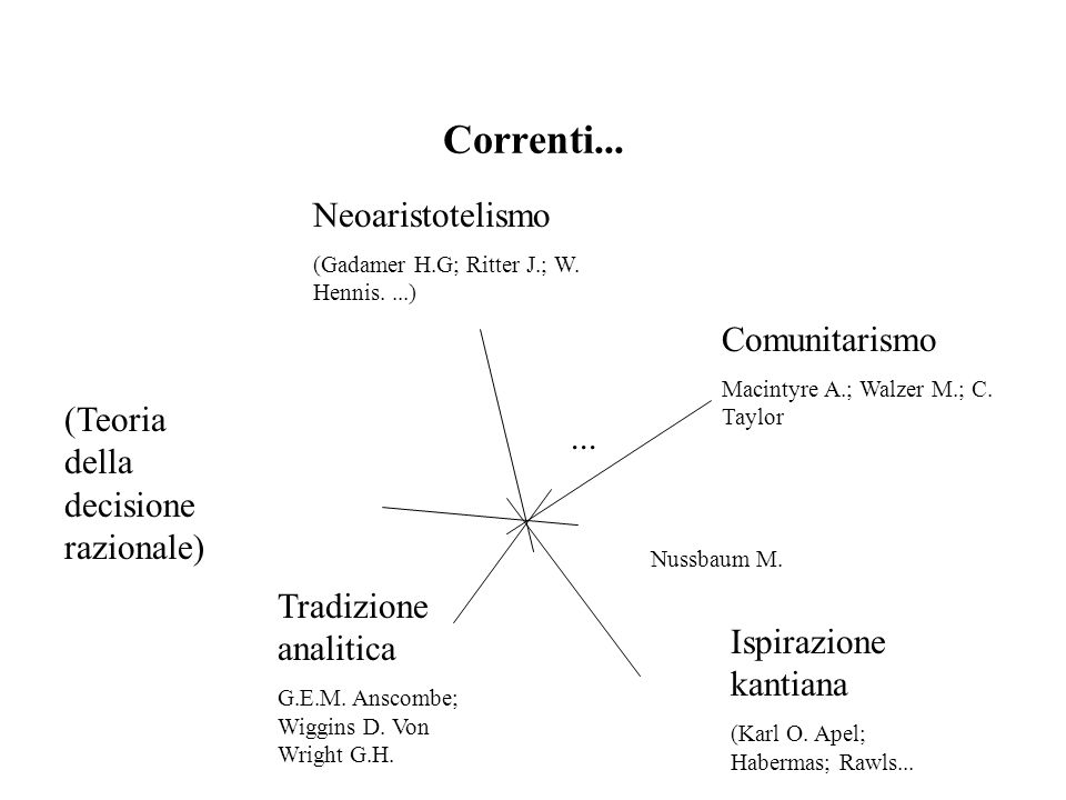 Correnti...Neoaristotelismo (Gadamer H.G; Ritter J.; W.