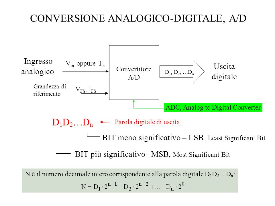 CONVERSIONE ANALOGICO-DIGITALE, A/D Uscita digitale Convertitore A/D D 1, D 2, …D n Ingresso analogico Grandezza di riferimento V FS,I V in oppure I i