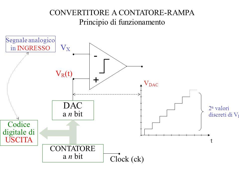 CONVERTITORE A CONTATORE-RAMPA Principio di funzionamento VXVX V R (t) - + DAC a n bit CONTATORE a n bit Codice digitale di USCITA Clock (ck) 2 n valo