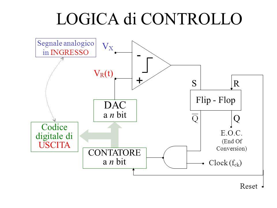 LOGICA di CONTROLLO VXVX V R (t) - + DAC a n bit CONTATORE a n bit Codice digitale di USCITA Clock (f ck ) Segnale analogico in INGRESSO S R Q Flip -