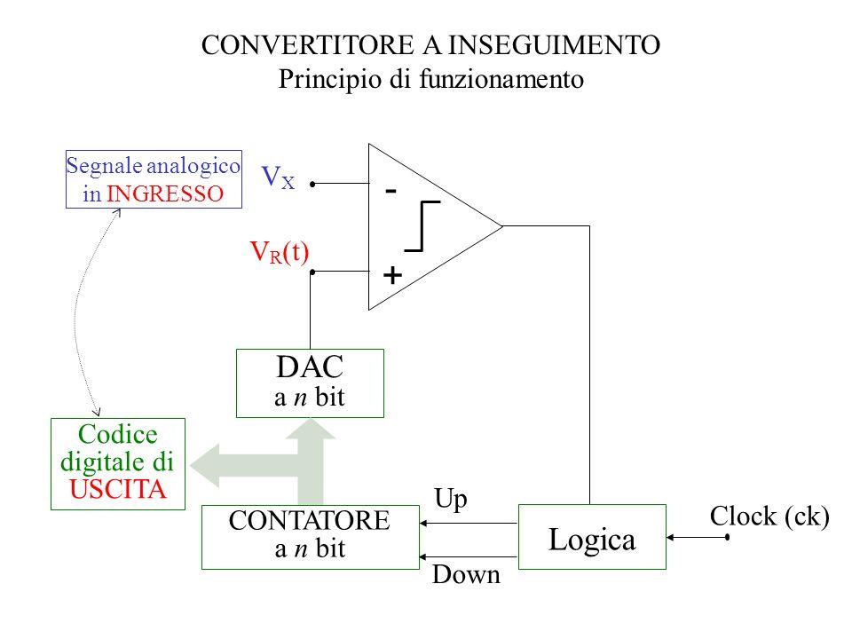 CONVERTITORE A INSEGUIMENTO Principio di funzionamento VXVX V R (t) - + DAC a n bit CONTATORE a n bit Codice digitale di USCITA Clock (ck) Segnale ana