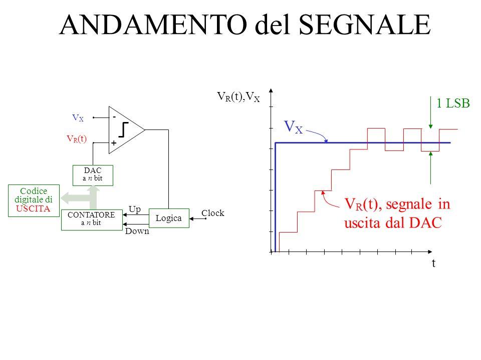 ANDAMENTO del SEGNALE VXVX V R (t) - + DAC a n bit CONTATORE a n bit Codice digitale di USCITA Clock Logica Up Down t V R (t),V X VXVX 1 LSB V R (t),