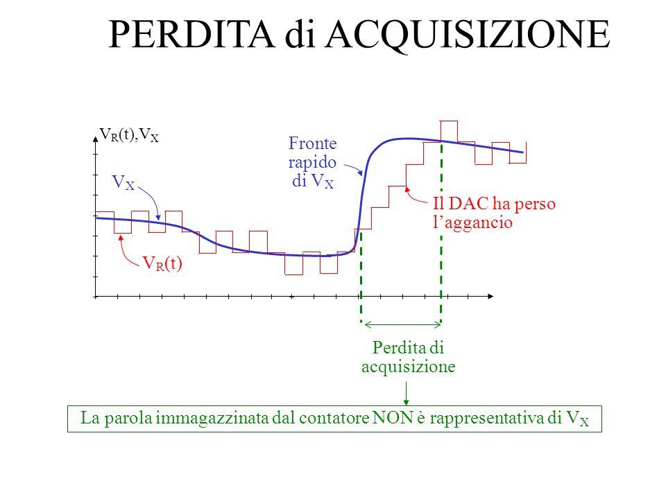 PERDITA di ACQUISIZIONE VXVX V R (t) V R (t),V X Fronte rapido di V X Perdita di acquisizione Il DAC ha perso laggancio La parola immagazzinata dal co