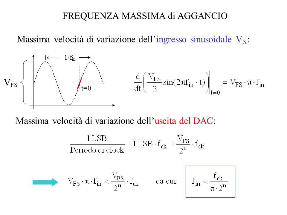 FREQUENZA MASSIMA di AGGANCIO Massima velocità di variazione delluscita del DAC: Massima velocità di variazione dellingresso sinusoidale V X : V FS t=
