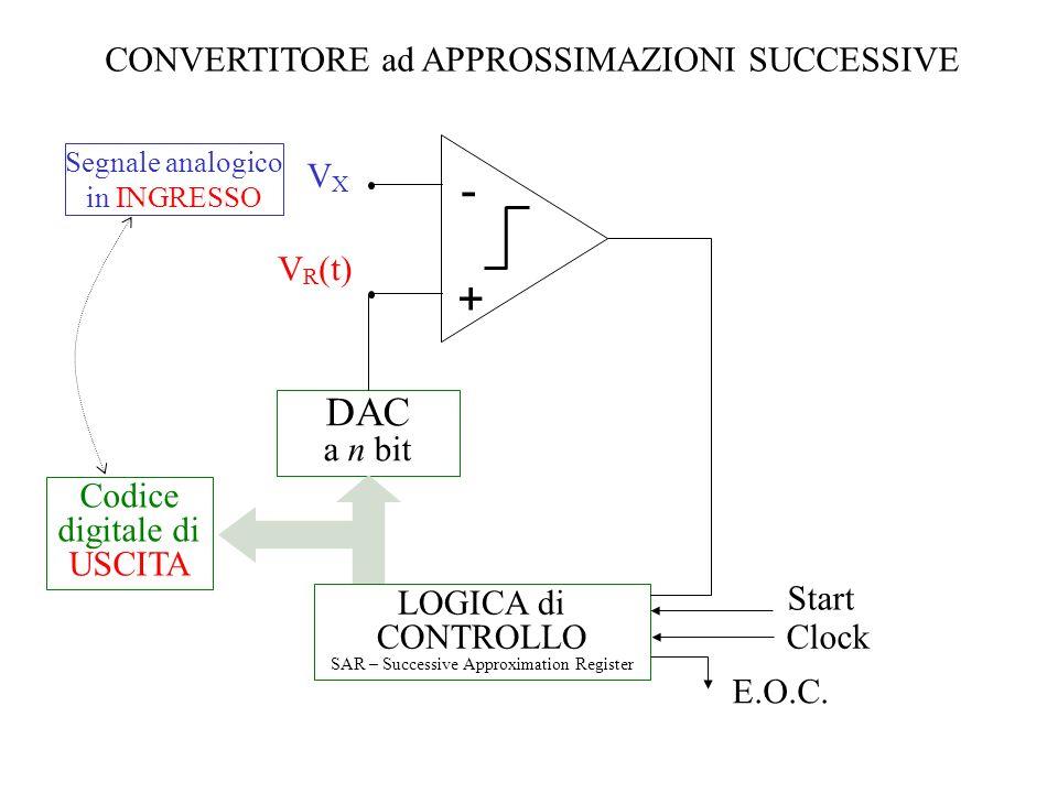 CONVERTITORE ad APPROSSIMAZIONI SUCCESSIVE VXVX V R (t) - + DAC a n bit LOGICA di CONTROLLO SAR – Successive Approximation Register Codice digitale di