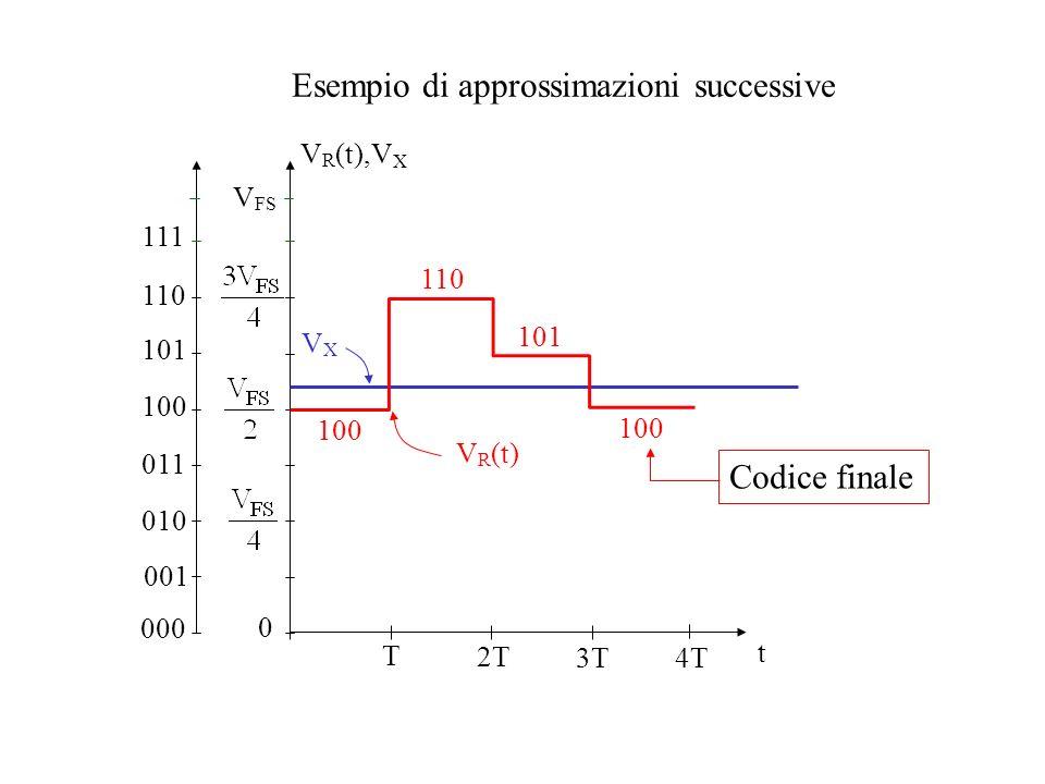 000 Esempio di approssimazioni successive t V R (t),V X VXVX 100 V R (t) V FS 0 110 101 100 Codice finale T 2T 3T 4T 001 010 011 100 101 110 111