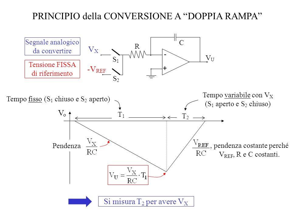 PRINCIPIO della CONVERSIONE A DOPPIA RAMPA Segnale analogico da convertire Tensione FISSA di riferimento VXVX -V REF - + R C VUVU S2S2 S1S1, pendenza