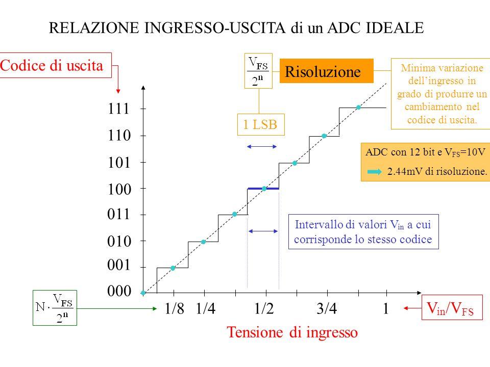 ANDAMENTO del SEGNALE VXVX V R (t) - + DAC a n bit CONTATORE a n bit Codice digitale di USCITA Clock Logica Up Down t V R (t),V X VXVX 1 LSB V R (t), segnale in uscita dal DAC