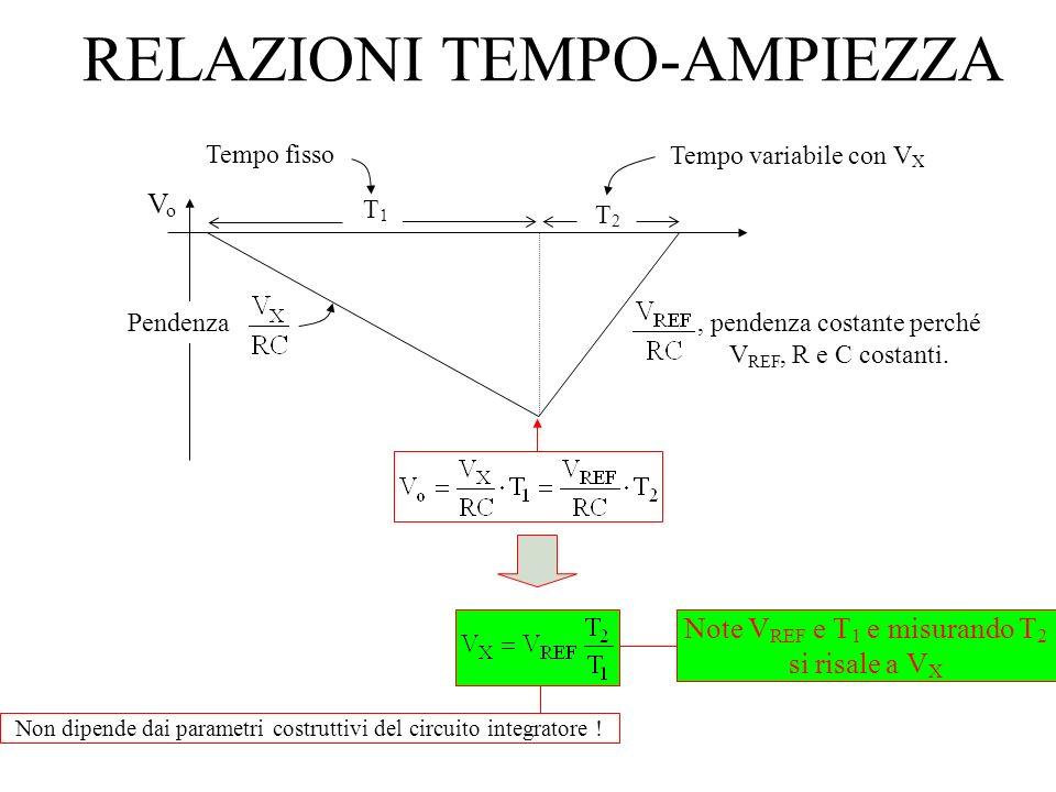 RELAZIONI TEMPO-AMPIEZZA Note V REF e T 1 e misurando T 2 si risale a V X, pendenza costante perché V REF, R e C costanti. VoVo Pendenza T1T1 T2T2 Tem