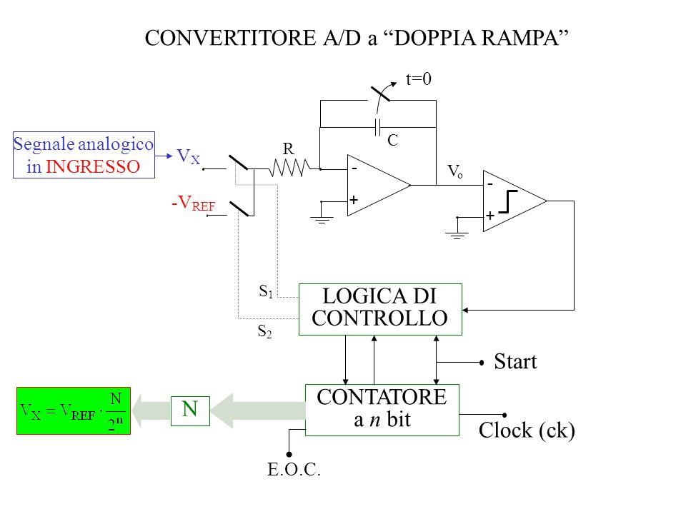 CONVERTITORE A/D a DOPPIA RAMPA VXVX -V REF - + R C VoVo S2S2 S1S1 LOGICA DI CONTROLLO CONTATORE a n bit N E.O.C. Start Segnale analogico in INGRESSO