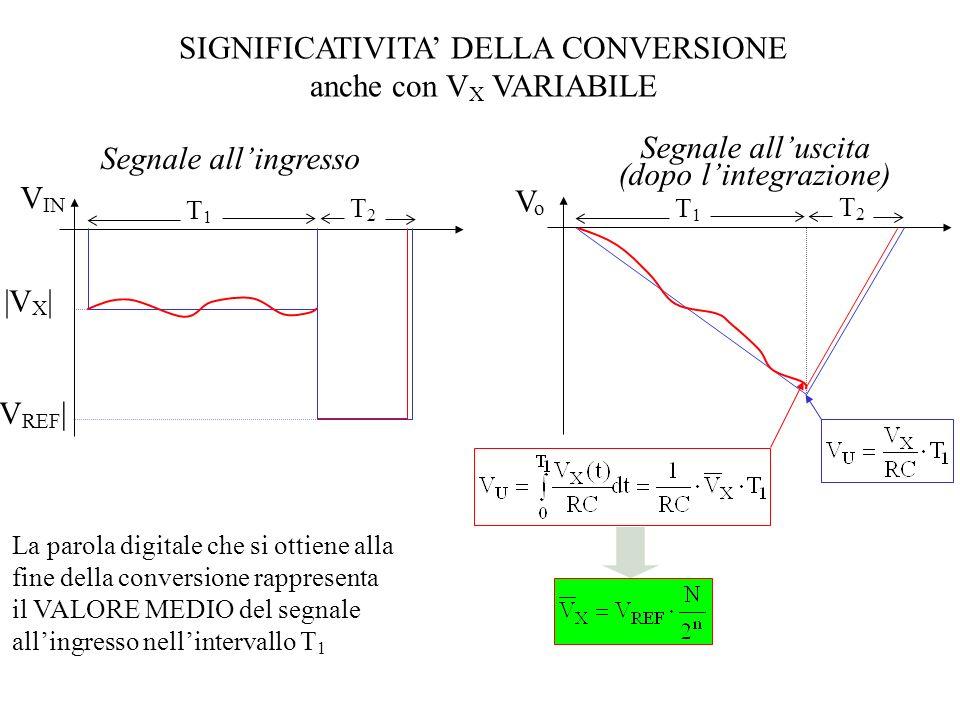 SIGNIFICATIVITA DELLA CONVERSIONE anche con V X VARIABILE T1T1 V IN T2T2 |V X | |V REF | T1T1 VoVo T2T2 Segnale allingresso Segnale alluscita (dopo li