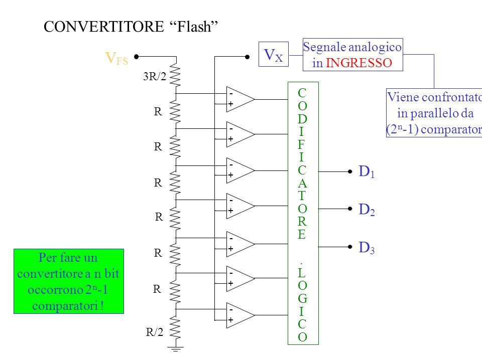 CONVERTITORE Flash - + - + - + - + - + - + - + VXVX Segnale analogico in INGRESSO CODIFICATORE.LOGICOCODIFICATORE.LOGICO 3R/2 R R R R R R R/2 V FS D3D