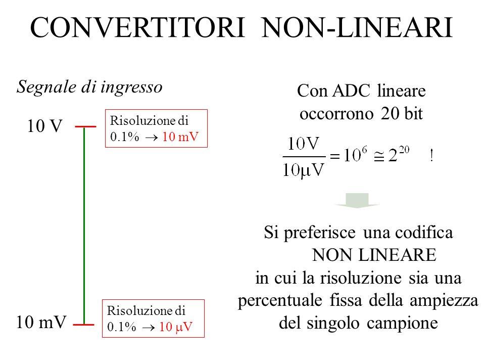 CONVERTITORI NON-LINEARI Segnale di ingresso Con ADC lineare occorrono 20 bit Si preferisce una codifica NON LINEARE in cui la risoluzione sia una per