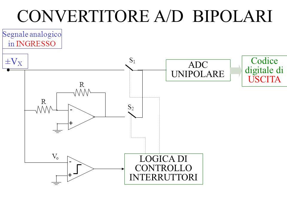 CONVERTITORE A/D BIPOLARI ADC UNIPOLARE Segnale analogico in INGRESSO ±VX±VX S2S2 S1S1 LOGICA DI CONTROLLO INTERRUTTORI VoVo - + - + R R Codice digita