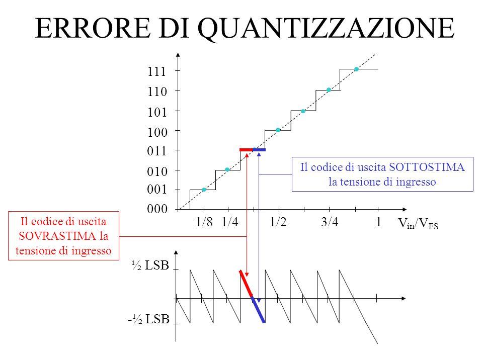 000 001 010 011 100 101 110 111 NON - LINEARITA DIFFERENZIALE 000 001 010 011 100 101 110 111 Larghezza del gradino ERRORE di linearità differenziale DNL, Differential Non Linearity Scostamento tra la larghezza del gradino i-esimo ed il suo valore ideale di 1 LSB 000 001 010 011 100 101 110 111 1/41/23/41 V in /V FS Larghezza del gradino ideale pari a 1 LSB.