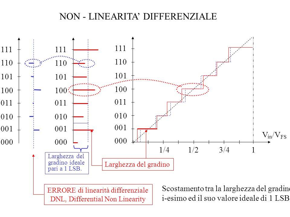 000 001 010 011 100 101 110 111 NON - LINEARITA DIFFERENZIALE 000 001 010 011 100 101 110 111 Larghezza del gradino ERRORE di linearità differenziale