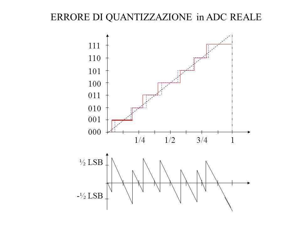 CONVERTITORE ad APPROSSIMAZIONI SUCCESSIVE VXVX V R (t) - + DAC a n bit LOGICA di CONTROLLO SAR – Successive Approximation Register Codice digitale di USCITA Clock Segnale analogico in INGRESSO Start E.O.C.