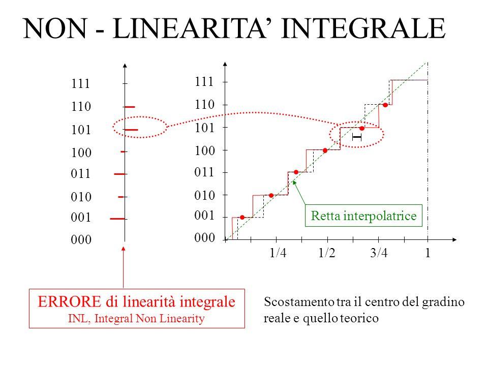 ERRORE per un CODICE MANCANTE Codice che non uscirà mai 000 001 010 011 100 101 110 111 1/41/23/41 V in /V FS ½ LSB -½ LSB 1 LSB Se manca un codice, lerrore di quantizzazione è necessariamente maggiore di 1 LSB