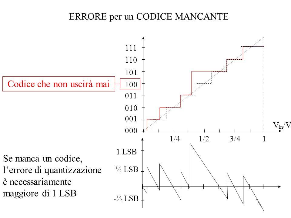 ERRORE per un CODICE MANCANTE Codice che non uscirà mai 000 001 010 011 100 101 110 111 1/41/23/41 V in /V FS ½ LSB -½ LSB 1 LSB Se manca un codice, l