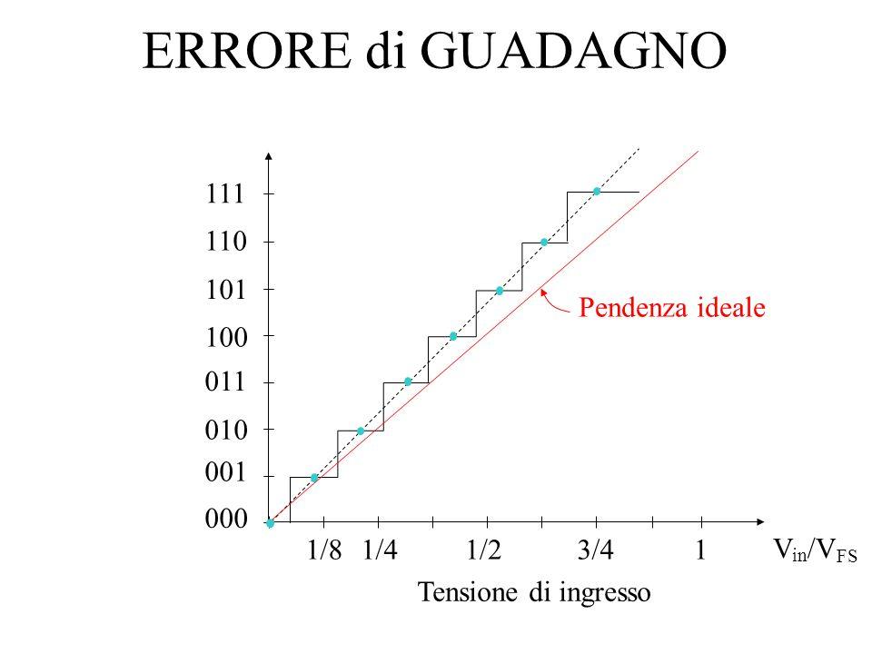 STRUTTURA BASE DEI CONVERTITORI Segnale analogico da convertire Tensione di riferimento VXVX V R (t) - + V R (t) viene fatta variare con lobiettivo di eguagliare V X (entro lerrore di quantizzazione del convertitore) : Comparatore Insieme di coefficienti binari D 1 D 2 …D n che generano V R (t) (e quindi V X )