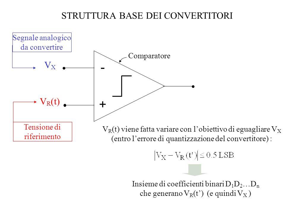 CONVERTITORE A CONTATORE-RAMPA Principio di funzionamento VXVX V R (t) - + DAC a n bit CONTATORE a n bit Codice digitale di USCITA Clock (ck) 2 n valori discreti di V R V DAC Segnale analogico in INGRESSO t