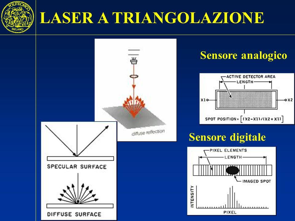 4 y = 0 - y + y i = 0 - i + i foto rilevatore foto rilevatore lenti diodolaser = 30° - 50° = 30° - 50° iAiA iCiC x LASER A TRIANGOLAZIONE