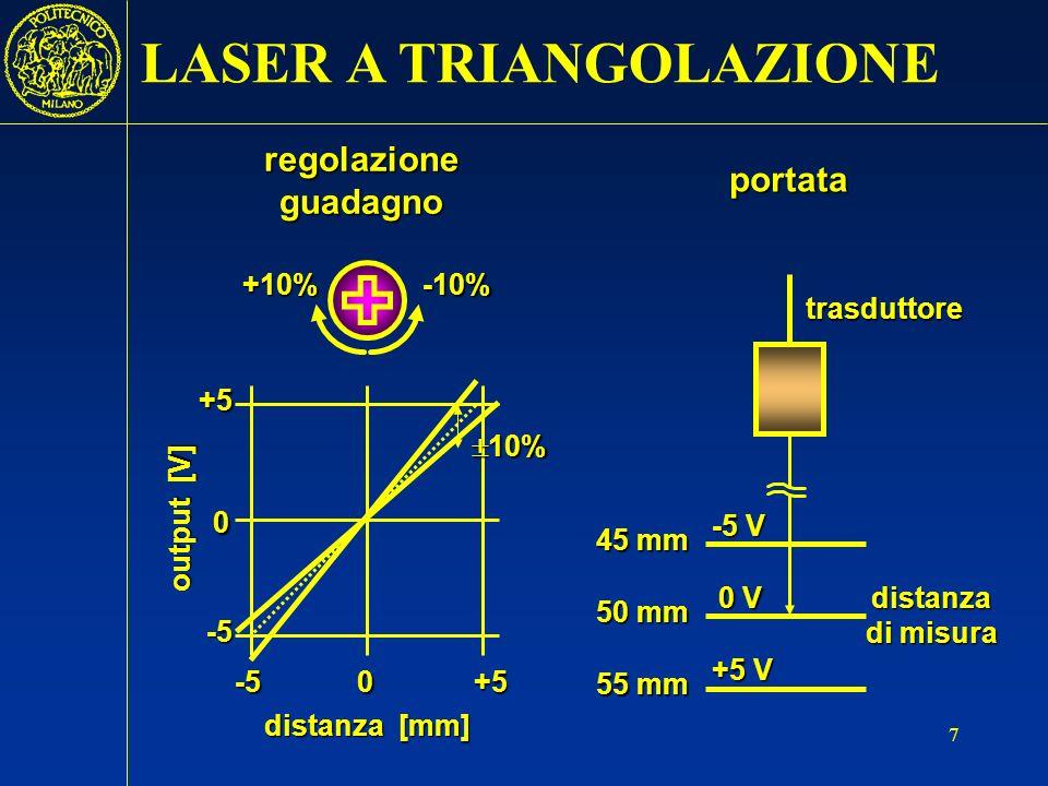 8 5055 mm output [V] 45 0 +5 -5 campo di misura CURVA CARATTERISTICA sensibilità 1 V/mm