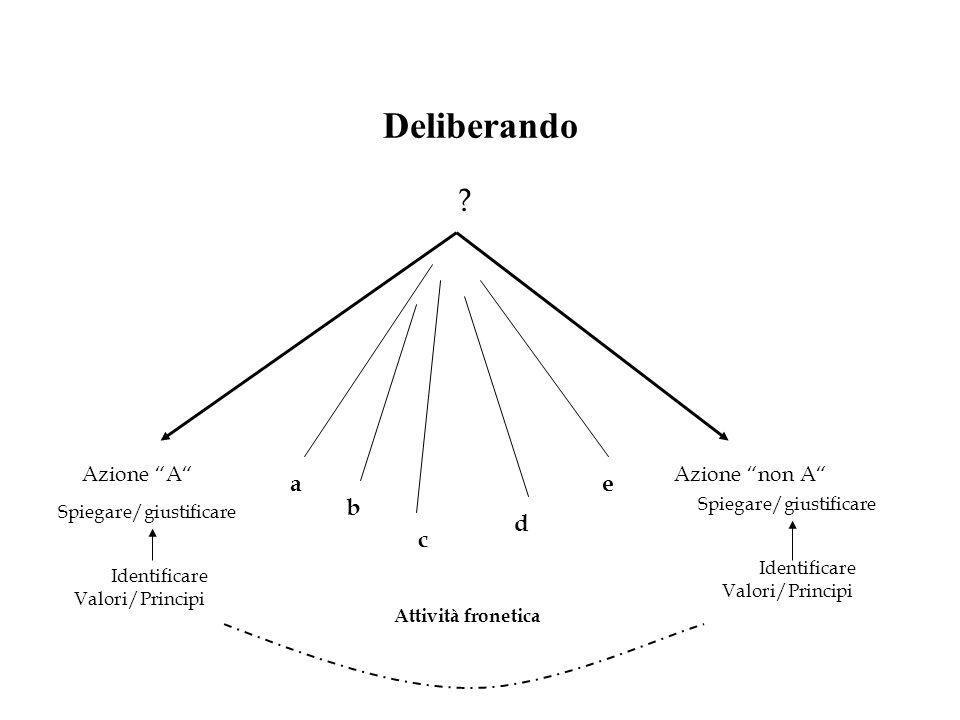 Deliberando Azione AAzione non A ? Spiegare/giustificare Identificare Valori/Principi a b c d e Attività fronetica