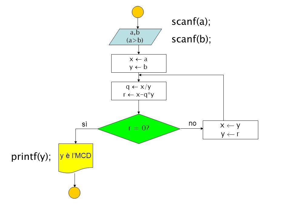 a,b (a>b) q x/y r x-q*y r = 0? sì no y è lMCD x y y r x a y b printf(y); scanf(a); scanf(b);