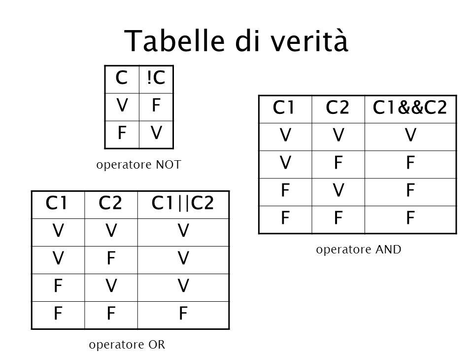 Tabelle di verità C!C VF FV operatore NOT C1C2C1&&C2 VVV VFF FVF FFF operatore AND C1C2C1  C2 VVV VFV FVV FFF operatore OR