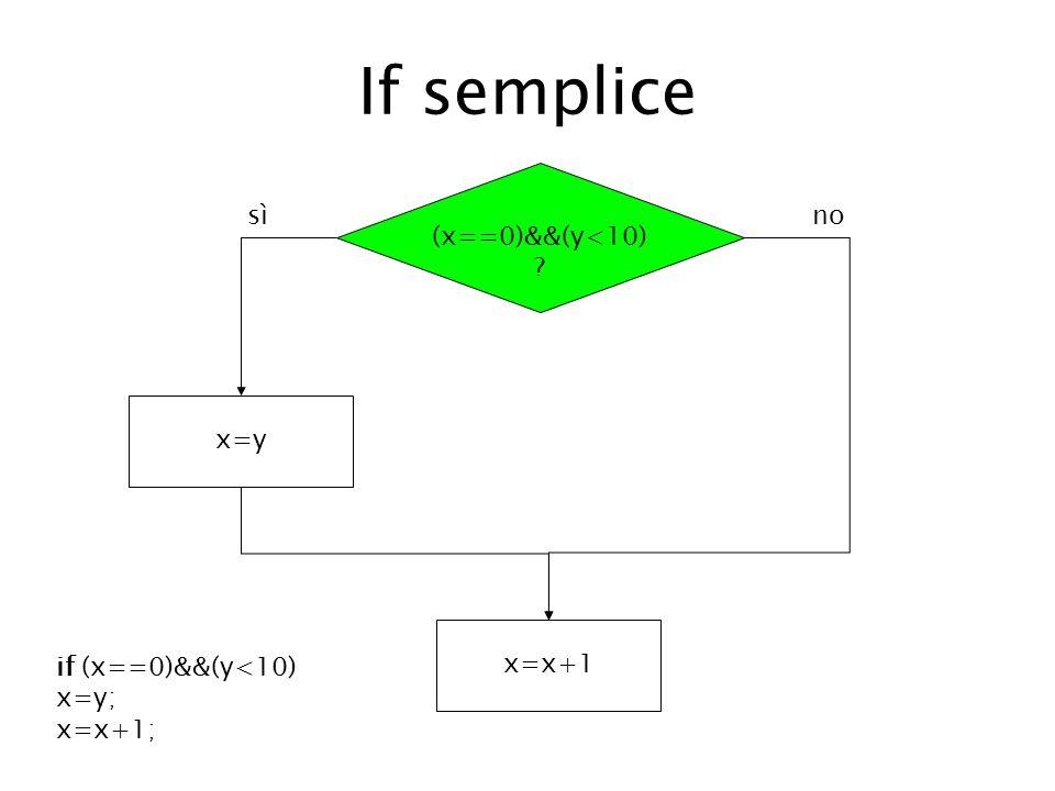 If semplice (x==0)&&(y<10) ? x=y x=x+1 sì no if (x==0)&&(y<10) x=y; x=x+1;