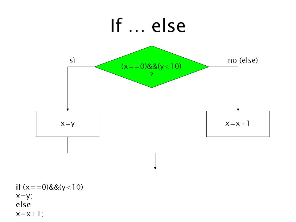 If … else (x==0)&&(y<10) ? x=yx=x+1 sì no (else) if (x==0)&&(y<10) x=y; else x=x+1;
