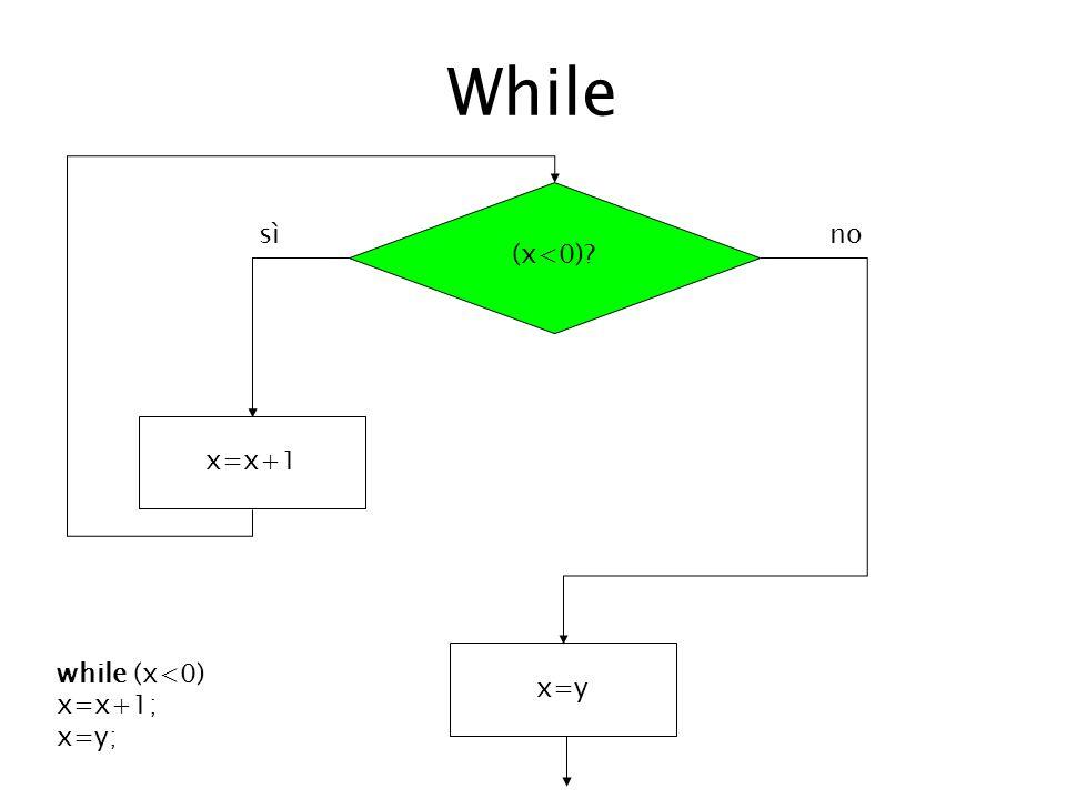 While (x<0)? x=x+1 x=y sì no while (x<0) x=x+1; x=y;