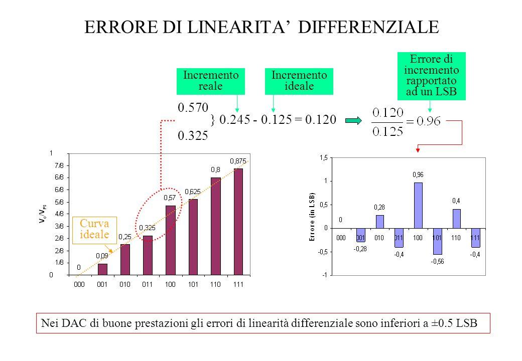 ERRORE DI LINEARITA DIFFERENZIALE 0.570 0.325 } 0.245 - 0.125 = 0.120 Incremento reale Errore di incremento rapportato ad un LSB Curva ideale Nei DAC