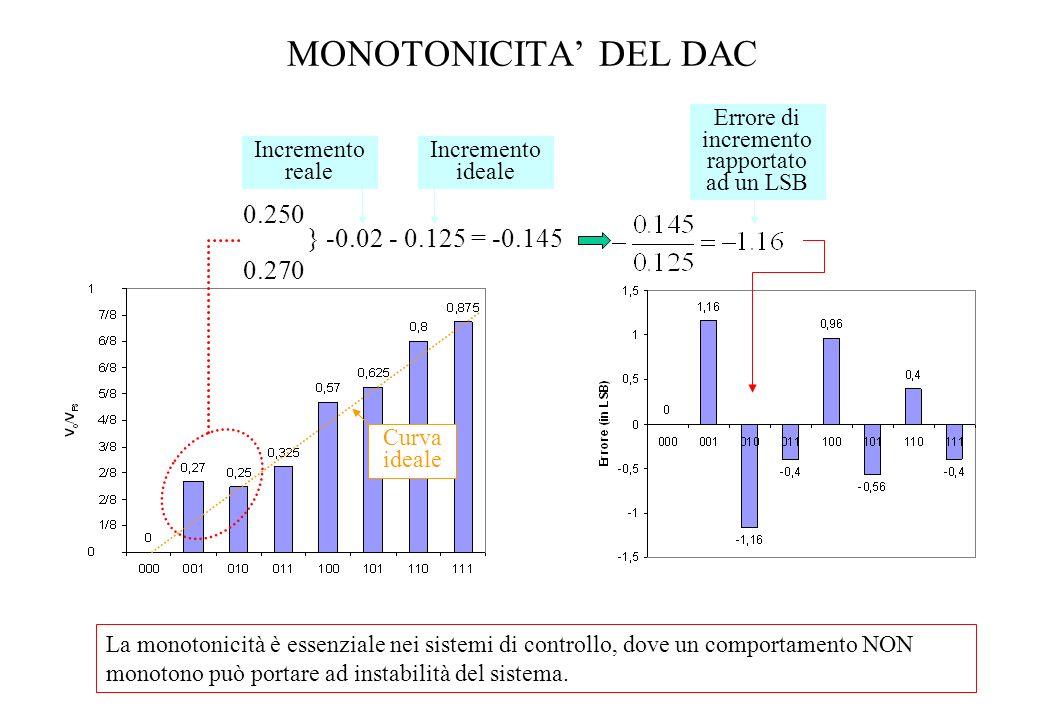 MONOTONICITA DEL DAC 0.250 0.270 } -0.02 - 0.125 = -0.145 Incremento reale Errore di incremento rapportato ad un LSB Curva ideale La monotonicità è es