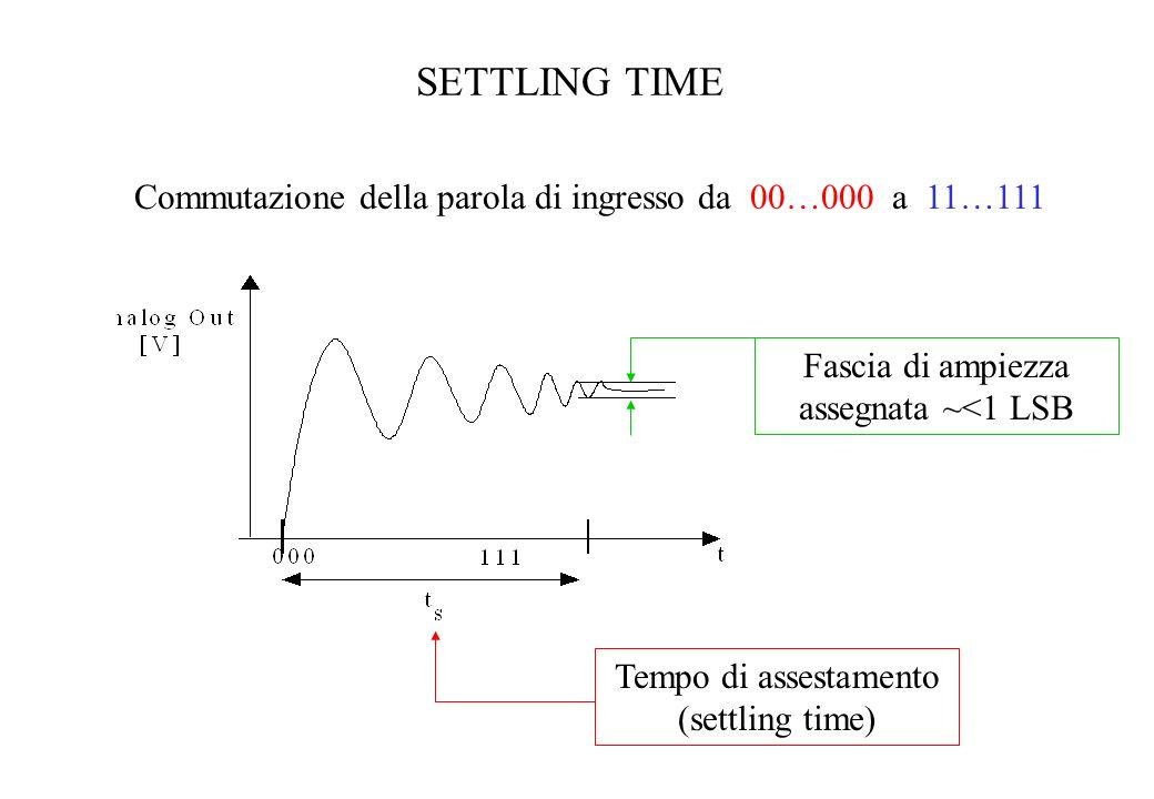 SETTLING TIME Commutazione della parola di ingresso da 00…000 a 11…111 Tempo di assestamento (settling time) Fascia di ampiezza assegnata ~<1 LSB