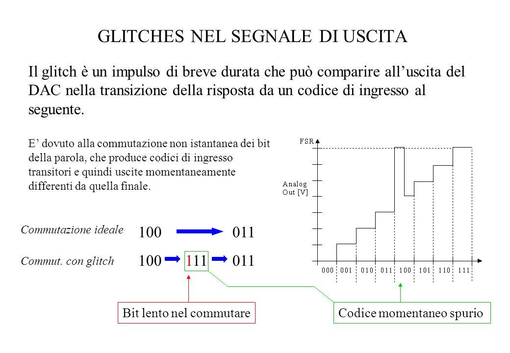 GLITCHES NEL SEGNALE DI USCITA Il glitch è un impulso di breve durata che può comparire alluscita del DAC nella transizione della risposta da un codic