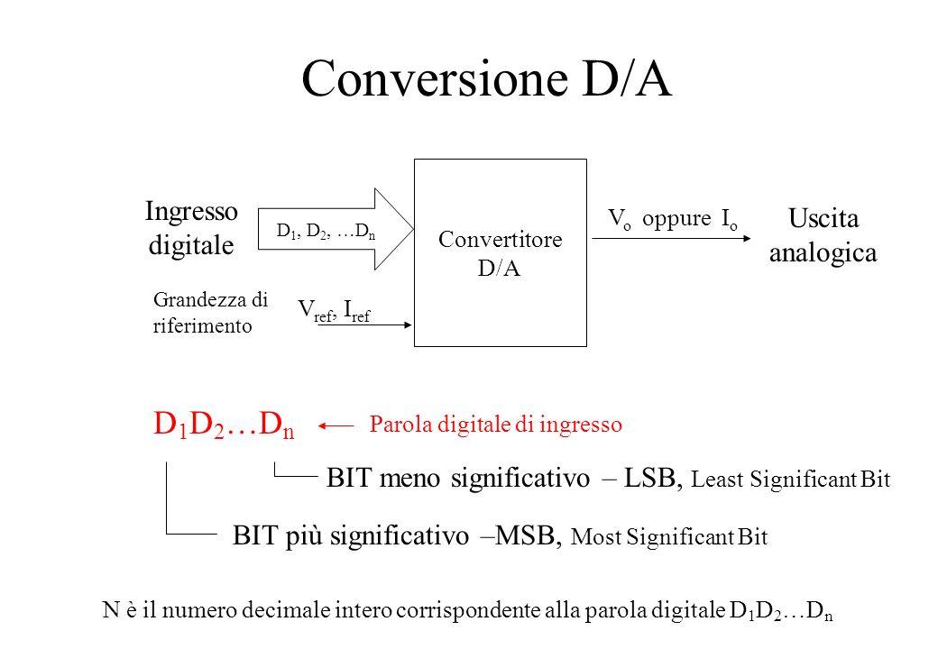 Conversione D/A Uscita analogica Convertitore D/A D 1, D 2, …D n Ingresso digitale Grandezza di riferimento V ref, I ref V o oppure I o D 1 D 2 …D n B