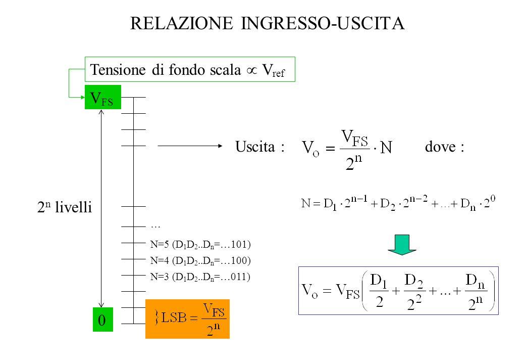 RELAZIONE INGRESSO-USCITA Tensione di fondo scala V ref V FS 2 n livelli 0 N=4 (D 1 D 2..D n =…100) N=5 (D 1 D 2..D n =…101) N=3 (D 1 D 2..D n =…011)