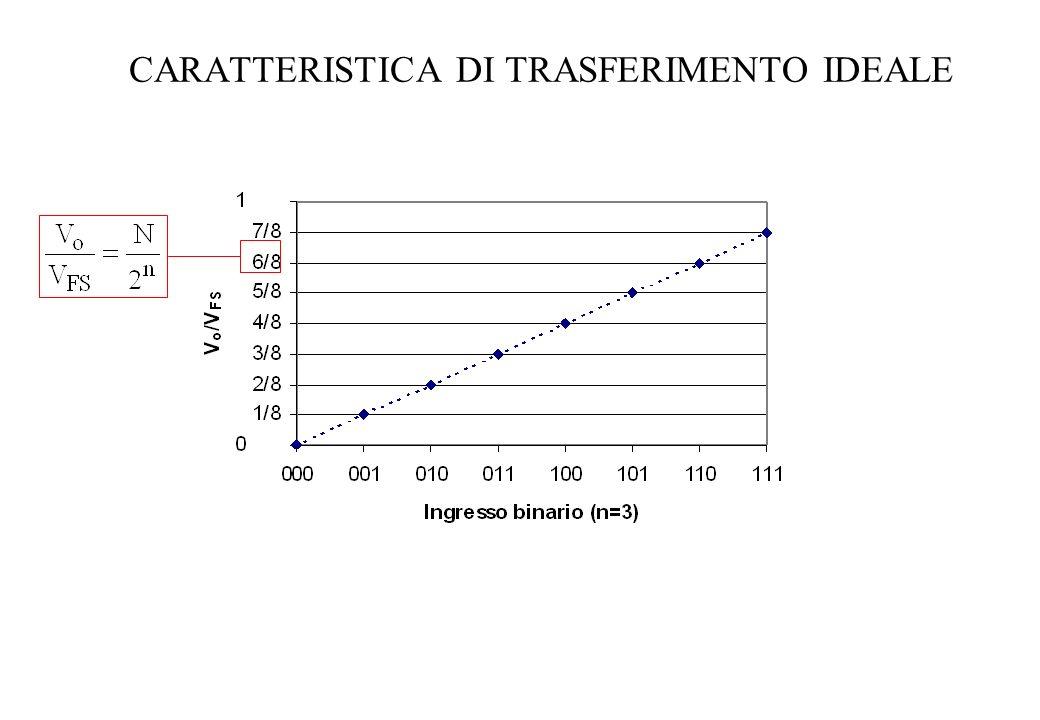 CARATTERISTICA DI TRASFERIMENTO IDEALE