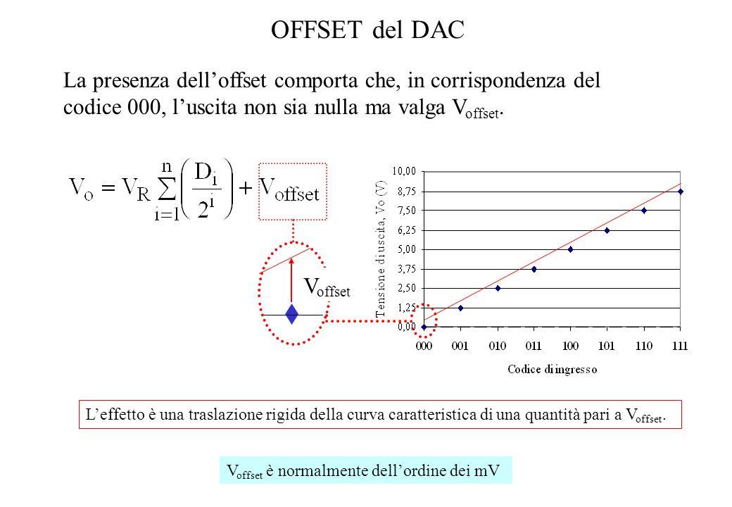 OFFSET del DAC La presenza delloffset comporta che, in corrispondenza del codice 000, luscita non sia nulla ma valga V offset. Leffetto è una traslazi