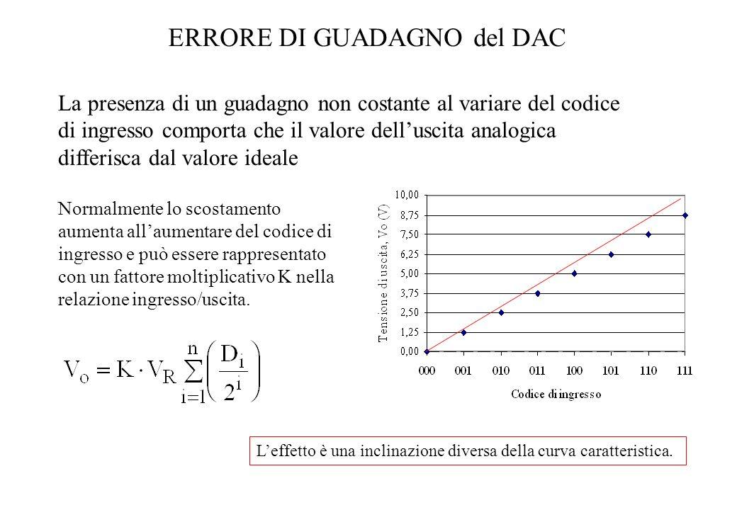 ERRORE DI GUADAGNO del DAC La presenza di un guadagno non costante al variare del codice di ingresso comporta che il valore delluscita analogica diffe