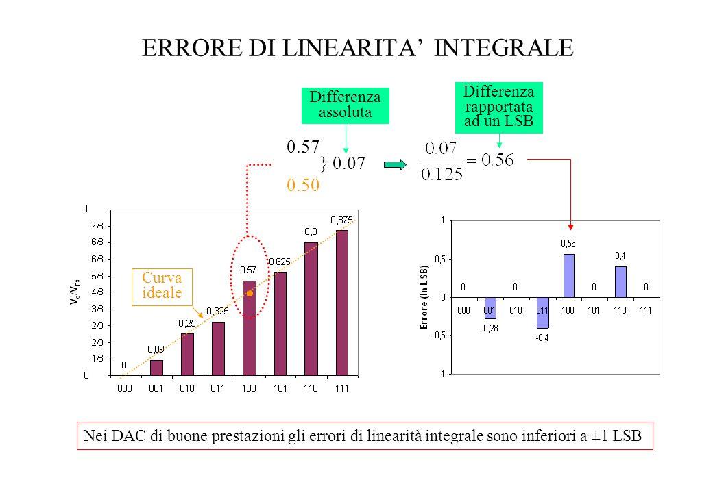 ERRORE DI LINEARITA INTEGRALE 0.57 0.50 } 0.07 Differenza assoluta Differenza rapportata ad un LSB Curva ideale Nei DAC di buone prestazioni gli error