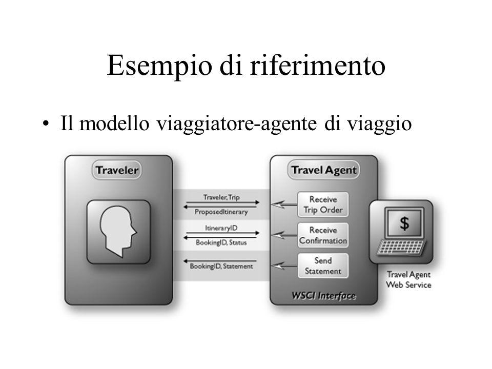 Esempio di riferimento Il modello viaggiatore-agente di viaggio