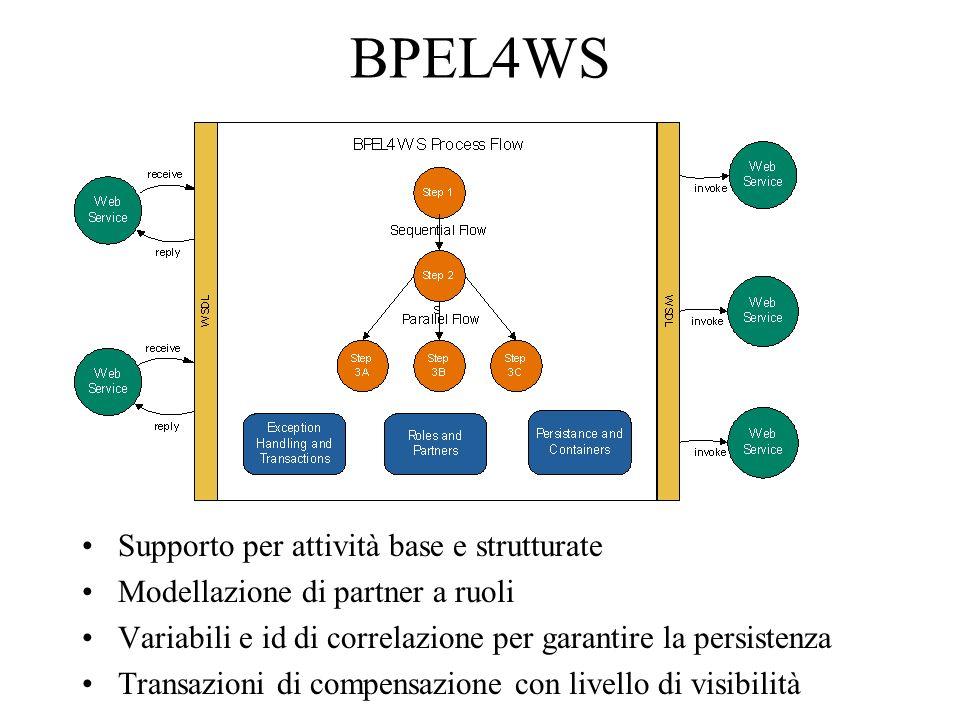 BPEL4WS Supporto per attività base e strutturate Modellazione di partner a ruoli Variabili e id di correlazione per garantire la persistenza Transazioni di compensazione con livello di visibilità