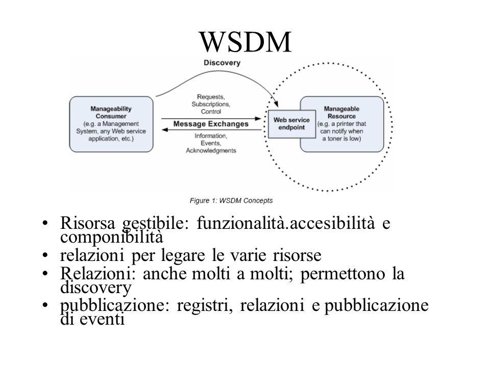 WSDM Risorsa gestibile: funzionalità.accesibilità e componibilità relazioni per legare le varie risorse Relazioni: anche molti a molti; permettono la discovery pubblicazione: registri, relazioni e pubblicazione di eventi