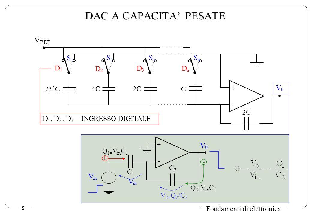 6 Fondamenti di elettronica CONVERTITORI DAC a SCALA R-2R + - V REF R V0V0 D 1, D 2, D 3 … D n – PAROLA DIGITALE DA CONVERTIRE 2R D1D1 1 D2D2 D3D3 DnDn RRR 1110000 MSB LSB